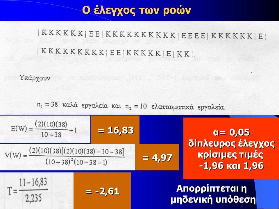= 16,83 = 4,97 = -2,61 α= 0,05 δίπλευρος έλεγχος κρίσιμες τιμές -1,96 και 1,96 Απορρίπτεται η μηδενική υπόθεση