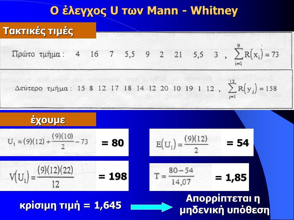 Τακτικές τιμές έχουμε = 80 = 54 = 198 = 1,85 Απορρίπτεται η μηδενική υπόθεση κρίσιμη τιμή = 1,645