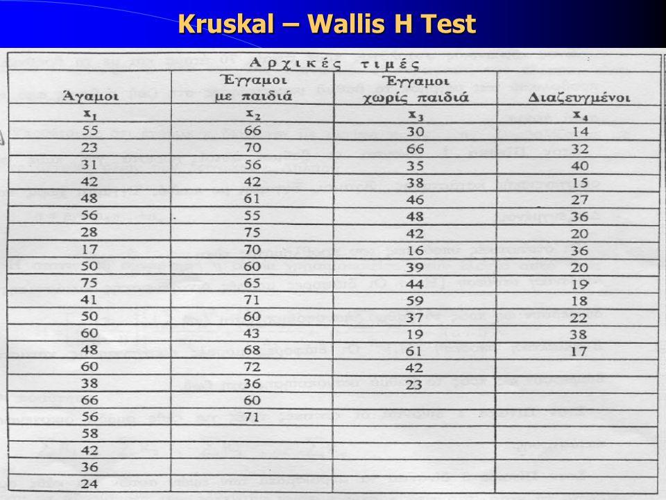 Kruskal – Wallis H Test