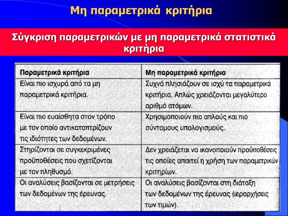 Σύγκριση παραμετρικών με μη παραμετρικά στατιστικά κριτήρια