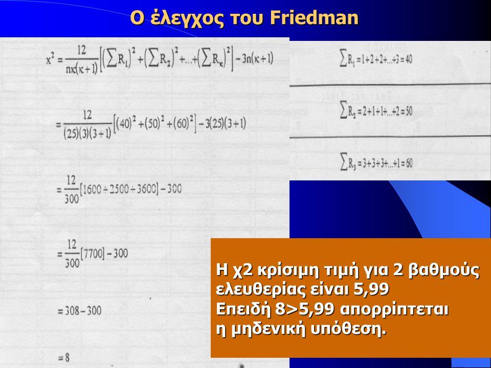 Η χ2 κρίσιμη τιμή για 2 βαθμούς ελευθερίας είναι 5,99 Επειδή 8>5,99 απορρίπτεται η μηδενική υπόθεση.