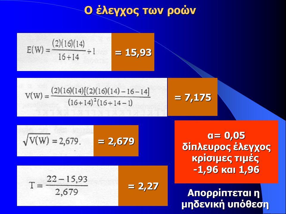 Ο έλεγχος των ροών = 15,93 = 7,175 = 2,679 = 2,27 α= 0,05 δίπλευρος έλεγχος κρίσιμες τιμές -1,96 και 1,96 Απορρίπτεται η μηδενική υπόθεση