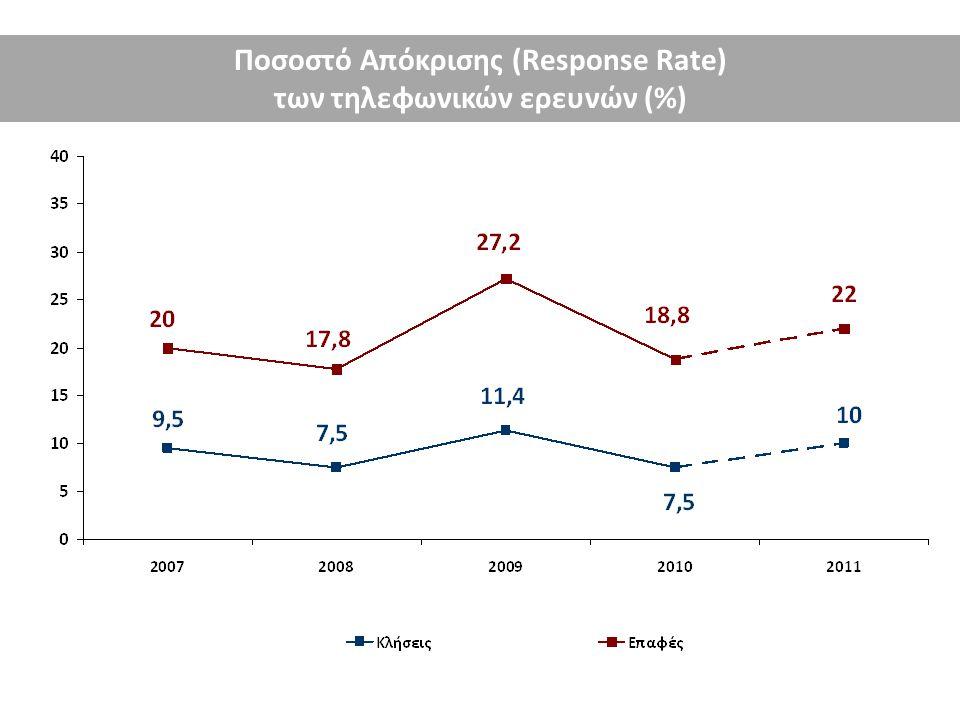 Ποσοστό Απόκρισης (Response Rate) των τηλεφωνικών ερευνών (%)