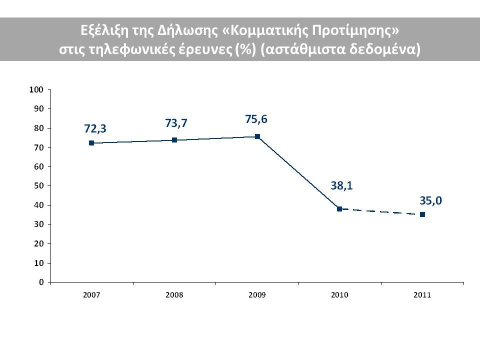 Ποσοστιαία σχέση της «Δήλωσης Κομματικής Προτίμησης» προς το Response Rate 2007: 14,5 % 2009: 20,5 % 2011: 7,0 % Η πρωτογενής πρόθεση ψήφου είναι σήμερα λιγότερο έγκυρη
