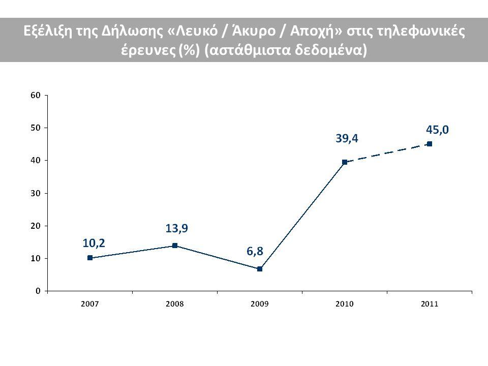 Εξέλιξη της Δήλωσης «Λευκό / Άκυρο / Αποχή» στις τηλεφωνικές έρευνες (%) (αστάθμιστα δεδομένα)