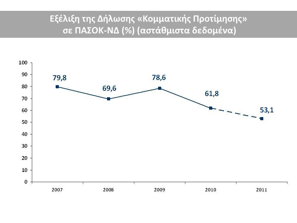 Εξέλιξη της Δήλωσης «Κομματικής Προτίμησης» σε ΠΑΣΟΚ-ΝΔ (%) (αστάθμιστα δεδομένα)