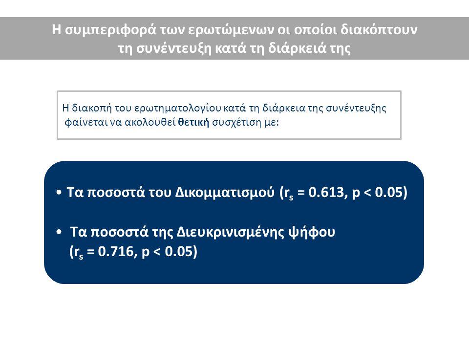 Η συμπεριφορά των ερωτώμενων οι οποίοι διακόπτουν τη συνέντευξη κατά τη διάρκειά της Τα ποσοστά του Λευκού/Άκυρου/Αποχής (r s = - 0.525, p < 0.05) Τα ποσοστά των Αναποφάσιστων (r = - 0.802, p < 0.05) Η διακοπή του ερωτηματολογίου κατά τη διάρκεια της συνέντευξης φαίνεται να ακολουθεί αρνητική συσχέτιση με:
