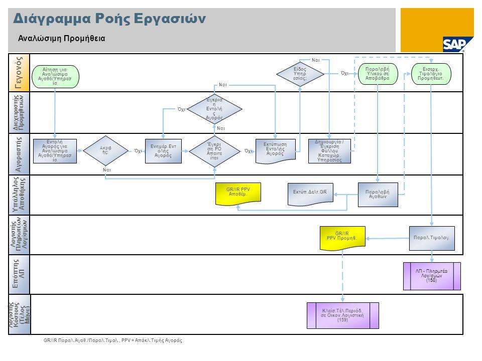 Διάγραμμα Ροής Εργασιών Αναλώσιμη Προμήθεια Διαχειριστής Προμηθειών Λογιστής Κόστους (Τέλος Μήνα) Επόπτης ΛΠ Λογιστής Πληρωτέων Λογ/σμών Γεγονός GR/IR Παραλ.Αγαθ./Παραλ.Τιμολ., PPV = Απόκλ.Τιμής Αγοράς Υπάλληλος Αποθήκης Είδος Υπηρ εσίας; ΛΠ - Πληρωτέα Λογ/σμών (158) Εντολή Αγοράς για Αναλώσιμα Αγαθά/Υπηρεσ ία Αίτηση για Αναλώσιμα Αγαθά/Υπηρεσ ία Εκτύπωση Εντολής Αγοράς GR/IR PPV Προμηθ.