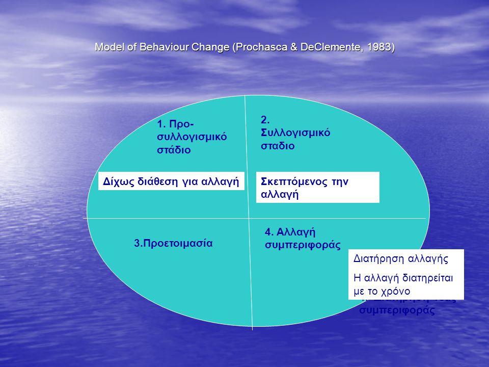 Model of Behaviour Change (Prochasca & DeClemente, 1983) 1.