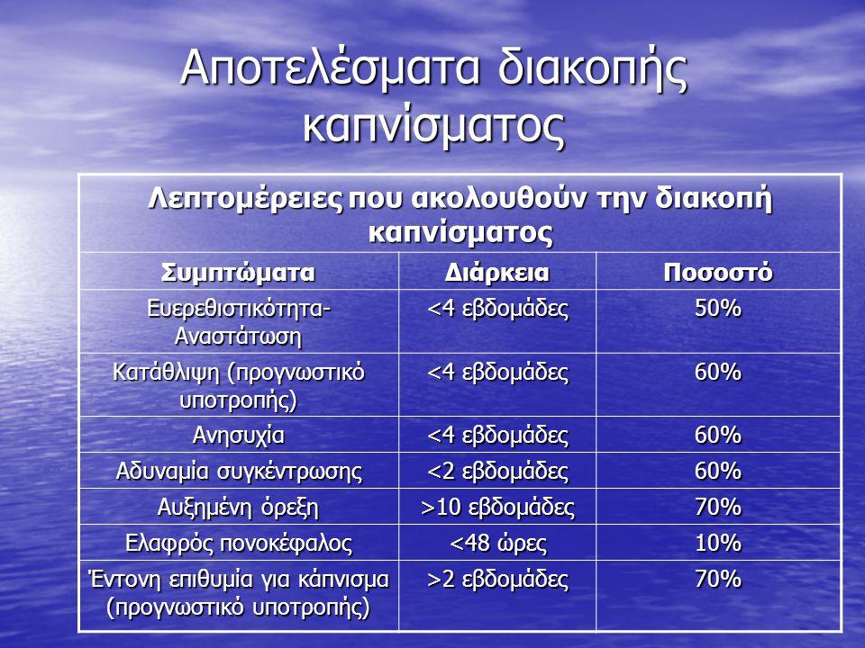 Αποτελέσματα διακοπής καπνίσματος Λεπτομέρειες που ακολουθούν την διακοπή καπνίσματος ΣυμπτώματαΔιάρκειαΠοσοστό Ευερεθιστικότητα- Αναστάτωση <4 εβδομάδες 50% Κατάθλιψη (προγνωστικό υποτροπής) <4 εβδομάδες 60% Ανησυχία 60% Αδυναμία συγκέντρωσης <2 εβδομάδες 60% Αυξημένη όρεξη >10 εβδομάδες 70% Ελαφρός πονοκέφαλος <48 ώρες 10% Έντονη επιθυμία για κάπνισμα (προγνωστικό υποτροπής) >2 εβδομάδες 70%