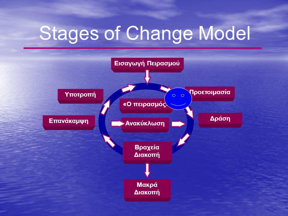 Εισαγωγή Πειρασμού Δράση «Ο πειρασμός» Επανάκαμψη Προετοιμασία Ανακύκλωση Βραχεία Διακοπή Μακρά Διακοπή Stages of Change Model Υποτροπή