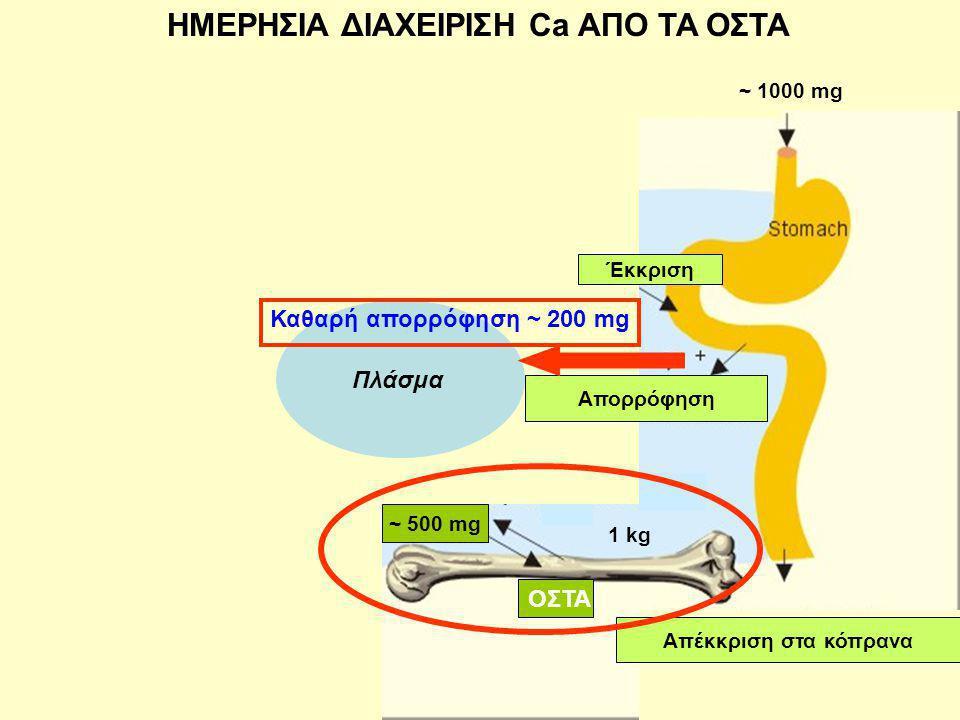 Απορρόφηση ~ 300 mg Έκκριση Πλάσμα Απορρόφηση ~ 300 mg Απέκκριση στα κόπρανα Απορρόφηση Καθαρή απορρόφηση ~ 200 mg ~ 1000 mg ΗΜΕΡΗΣΙΑ ΔΙΑΧΕΙΡΙΣΗ Ca ΑΠΟ TA OΣTA 1 kg ΟΣΤΑ ~ 500 mg