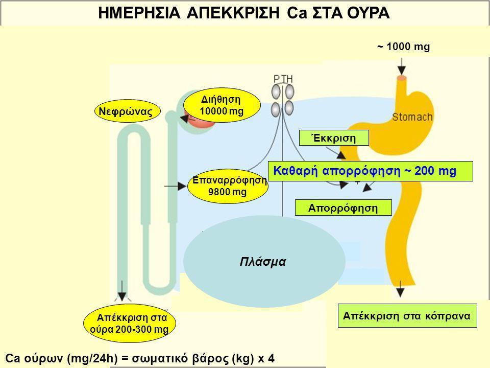 Απορρόφηση Απέκκριση στα κόπρανα Έκκριση ~ 1000 mg ΗΜΕΡΗΣΙΑ ΑΠΕΚΚΡΙΣΗ Ca ΣΤΑ ΟΥΡΑ Καθαρή απορρόφηση ~ 200 mg Διήθηση 10000 mg Νεφρώνας Επαναρρόφηση 98