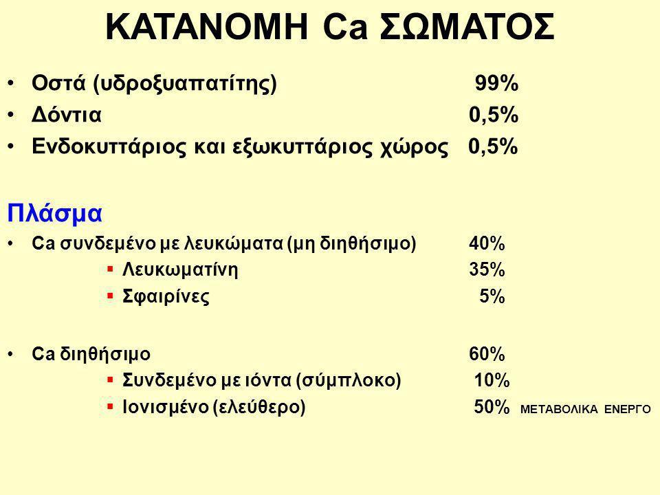 Οστά (υδροξυαπατίτης) 99% Δόντια 0,5% Ενδοκυττάριος και εξωκυττάριος χώρος 0,5% Πλάσμα Ca συνδεμένο με λευκώματα (μη διηθήσιμο) 40%  Λευκωματίνη 35%  Σφαιρίνες 5% Ca διηθήσιμο 60%  Συνδεμένο με ιόντα (σύμπλοκο) 10%  Ιονισμένο (ελεύθερο) 50% ΜΕΤΑΒΟΛΙΚΑ ΕΝΕΡΓΟ ΚΑΤΑΝΟΜΗ Ca ΣΩΜΑΤΟΣ