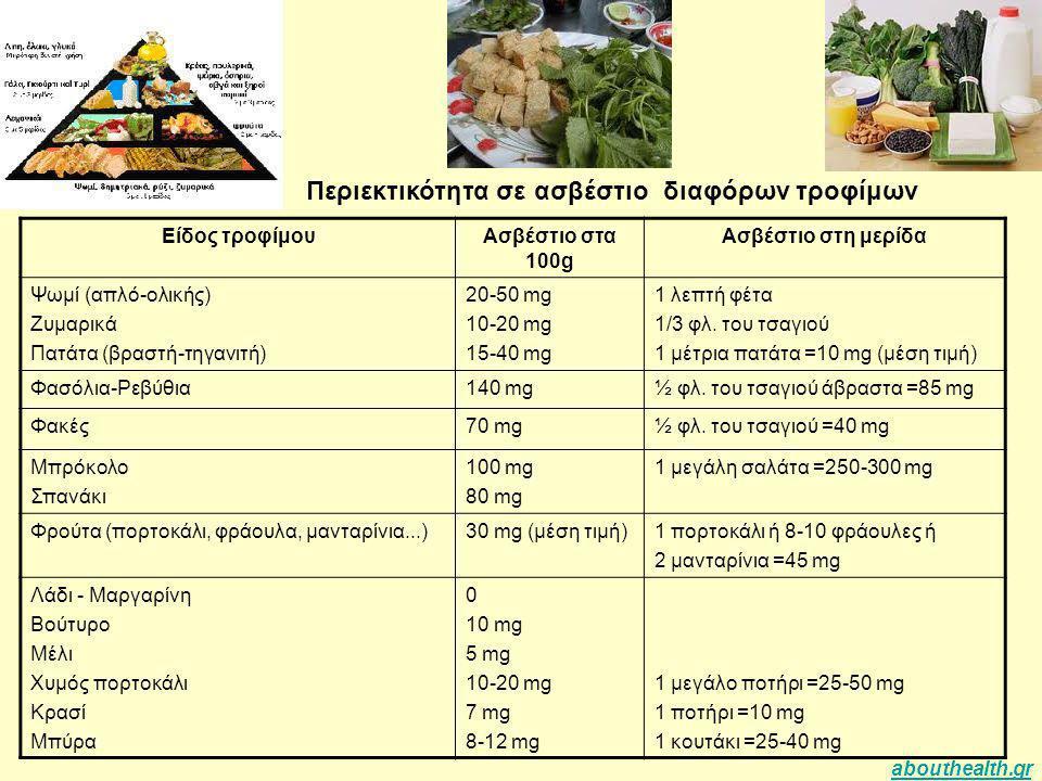Είδος τροφίμουΑσβέστιο στα 100g Ασβέστιο στη μερίδα Ψωμί (απλό-ολικής) Ζυμαρικά Πατάτα (βραστή-τηγανιτή) 20-50 mg 10-20 mg 15-40 mg 1 λεπτή φέτα 1/3 φ