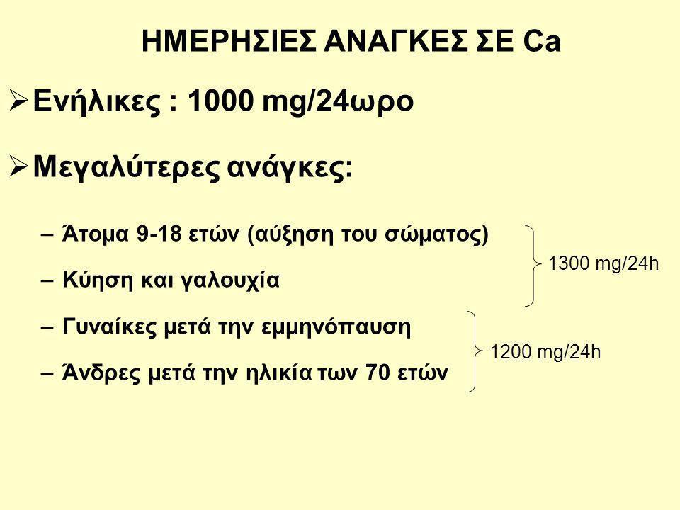 ΗΜΕΡΗΣΙΕΣ ΑΝΑΓΚΕΣ ΣΕ Ca  Ενήλικες : 1000 mg/24ωρο  Μεγαλύτερες ανάγκες: –Άτομα 9-18 ετών (αύξηση του σώματος) –Κύηση και γαλουχία –Γυναίκες μετά την