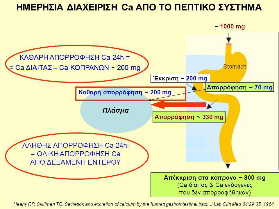Απέκκριση στα κόπρανα ~ 800 mg (Ca δίαιτας & Ca ενδογενές, που δεν απορροφήθηκαν) Απορρόφηση ~ 300 mg Έκκριση ~ 100 mg Πλάσμα Απορρόφηση ~ 300 mg Έκκριση ~ 100 mg Απέκκριση στα κόπρανα ~ 800 mg (Ca δίαιτας & Ca ενδογενές που δεν απορροφήθηκαν) Απορρόφηση ~ 330 mg Έκκριση ~ 200 mg Καθαρή απορρόφηση ~ 200 mg ~ 1000 mg ΗΜΕΡΗΣΙΑ ΔΙΑΧΕΙΡΙΣΗ Ca ΑΠΟ ΤΟ ΠΕΠΤΙΚΟ ΣΥΣΤΗΜΑ Απορρόφηση ~ 70 mg Heany RP, Skiliman TG.