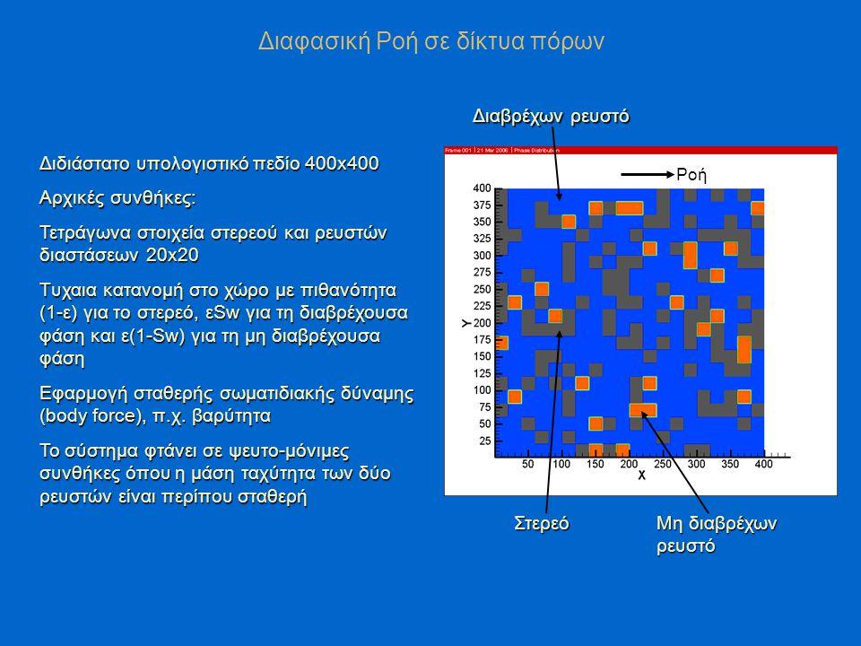 Διαφασική Ροή σε δίκτυα πόρων Διαβρέχων ρευστό Μη διαβρέχων ρευστό Στερεό Ροή Διδιάστατο υπολογιστικό πεδίο 400x400 Αρχικές συνθήκες: Τετράγωνα στοιχεία στερεού και ρευστών διαστάσεων 20x20 Tυχαια κατανομή στο χώρο με πιθανότητα (1-ε) για το στερεό, εSw για τη διαβρέχουσα φάση και ε(1-Sw) για τη μη διαβρέχουσα φάση Εφαρμογή σταθερής σωματιδιακής δύναμης (body force), π.χ.