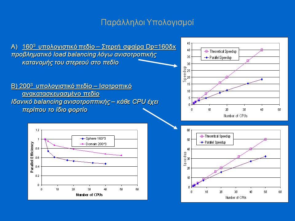 Παράλληλοι Υπολογισμοί A)160 3 υπολογιστικό πεδίο – Στερεή σφαίρα Dp=160δx προβληματικό load balancing λόγω ανισοτροπικής κατανομής του στερεού στο πεδίο Β) 200 3 υπολογιστικό πεδίο – Ισοτροπικό ανακατασκευασμένο πεδίο Ιδανικό balancing ανισοτροππικής – κάθε CPU έχει περίπου το ίδιο φορτίο