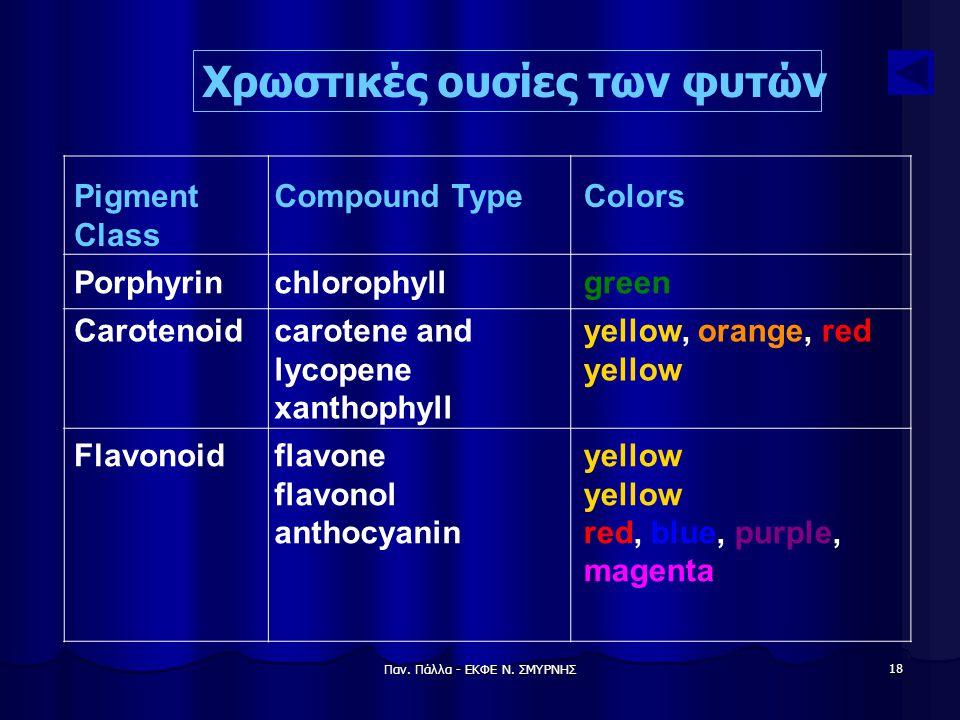 Παν. Πάλλα - ΕΚΦΕ Ν. ΣΜΥΡΝΗΣ 18 Pigment Class Compound TypeColors Porphyrinchlorophyllgreen Carotenoidcarotene and lycopene xanthophyll yellow, orange