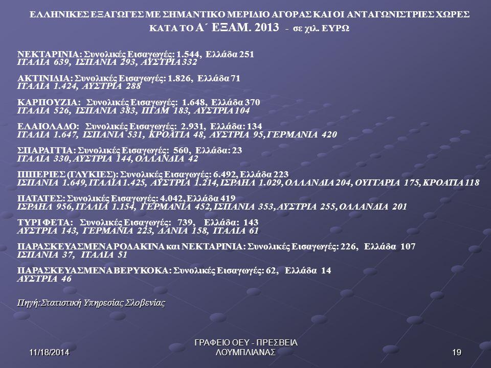 1911/18/2014 ΓΡΑΦΕΙΟ ΟΕΥ - ΠΡΕΣΒΕΙΑ ΛΟΥΜΠΛΙΑΝΑΣ ΕΛΛΗΝΙΚΕΣ ΕΞΑΓΩΓΕΣ ΜΕ ΣΗΜΑΝΤΙΚΟ ΜΕΡΙΔΙΟ ΑΓΟΡΑΣ ΚΑΙ ΟΙ ΑΝΤΑΓΩΝΙΣΤΡΙΕΣ ΧΩΡΕΣ ΚΑΤΑ ΤΟ Α΄ ΕΞΑΜ.