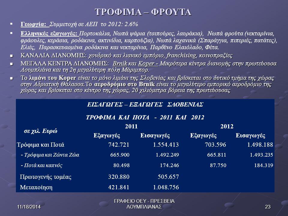 2311/18/2014 ΓΡΑΦΕΙΟ ΟΕΥ - ΠΡΕΣΒΕΙΑ ΛΟΥΜΠΛΙΑΝΑΣ ΤΡΟΦΙΜΑ – ΦΡΟΥΤΑ  Γεωργία: Συμμετοχή σε ΑΕΠ το 2012: 2.6%  Ελληνικές εξαγωγές: Πορτοκάλια, Νωπά ψάρια (τσιπούρες, λαυράκια), Νωπά φρούτα (νεκταρίνια, φράουλες, κεράσια, ροδάκινα, ακτινίδια, καρπούζια), Νωπά λαχανικά (Σπαράγγια, πιπεριές, πατάτες), Ελιές, Παρασκευασμένα ροδάκινα και νεκταρίνια, Παρθένο Ελαιόλαδο, Φέτα.