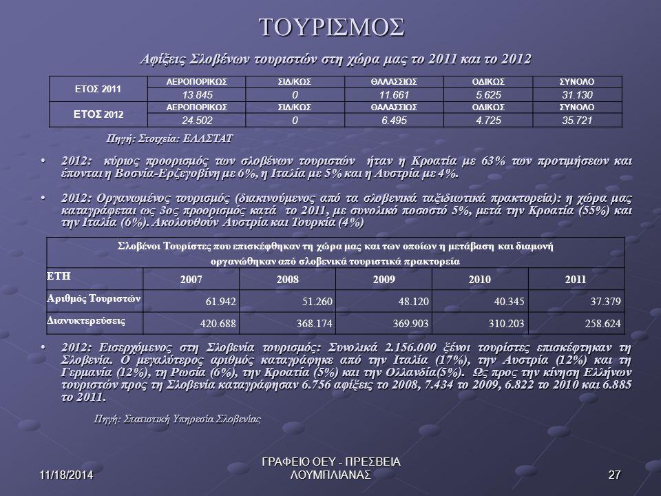 ΤΟΥΡΙΣΜΟΣ 2711/18/2014 ΓΡΑΦΕΙΟ ΟΕΥ - ΠΡΕΣΒΕΙΑ ΛΟΥΜΠΛΙΑΝΑΣ Αφίξεις Σλοβένων τουριστών στη χώρα μας το 2011 και το 2012 Πηγή: Στοιχεία: ΕΛΛΣΤΑΤ 2012: κύριος προορισμός των σλοβένων τουριστών ήταν η Κροατία με 63% των προτιμήσεων και έπονται η Βοσνία-Ερζεγοβίνη με 6%, η Ιταλία με 5% και η Αυστρία με 4%.