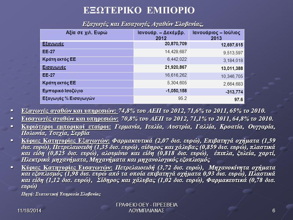611/18/2014 ΓΡΑΦΕΙΟ ΟΕΥ - ΠΡΕΣΒΕΙΑ ΛΟΥΜΠΛΙΑΝΑΣ Εξαγωγές και Εισαγωγές Αγαθών Σλοβενίας,  Εξαγωγές αγαθών και υπηρεσιών: 74,8% του ΑΕΠ το 2012, 71,6% το 2011, 65% το 2010.