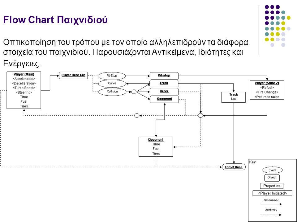 Flow Chart Παιχνιδιού Οπτικοποίηση του τρόπου με τον οποίο αλληλεπιδρούν τα διάφορα στοιχεία του παιχνιδιού. Παρουσιάζονται Αντικείμενα, Ιδιότητες και