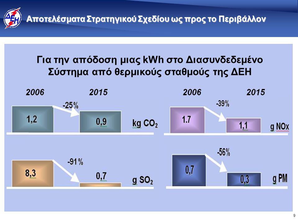 9 Αποτελέσματα Στρατηγικού Σχεδίου ως προς το Περιβάλλον 2006201520062015 Για την απόδοση μιας kWh στο Διασυνδεδεμένο Σύστημα από θερμικούς σταθμούς της ΔΕΗ