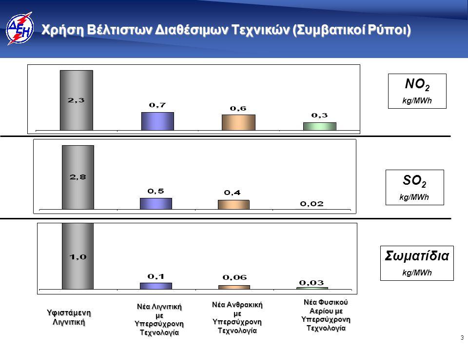 3 Χρήση Βέλτιστων Διαθέσιμων Τεχνικών (Συμβατικοί Ρύποι) Υφιστάμενη Λιγνιτική Νέα Λιγνιτική με Υπερσύχρονη Τεχνολογία Νέα Ανθρακική με Υπερσύχρονη Τεχνολογία Νέα Φυσικού Αερίου με Υπερσύχρονη Τεχνολογία NO 2 kg/MWh SΟ 2 kg/MWh Σωματίδια kg/MWh