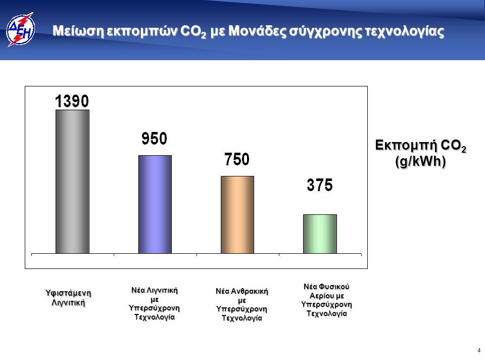 4 Eκπομπή CO 2 (g/kWh) Μείωση εκπομπών CO 2 με Μονάδες σύγχρονης τεχνολογίας Υφιστάμενη Λιγνιτική Νέα Λιγνιτική με Υπερσύχρονη Τεχνολογία Νέα Ανθρακική με Υπερσύχρονη Τεχνολογία Νέα Φυσικού Αερίου με Υπερσύχρονη Τεχνολογία