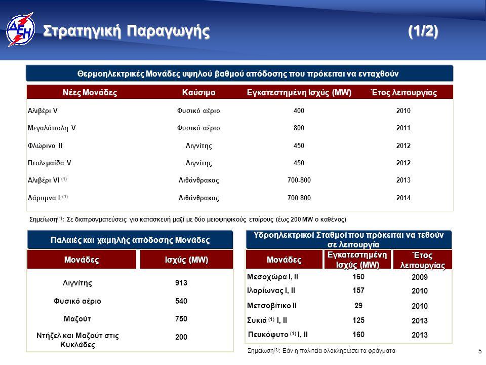 5 Στρατηγική Παραγωγής (1/2) Λιθάνθρακας Λιγνίτης Φυσικό αέριο Καύσιμο 2014700-800Λάρυμνα I (1) 2012450Φλώρινα II 2012450Πτολεμαΐδα V 2013700-800Αλιβέρι VI (1) 2010400Αλιβέρι V 2011800Μεγαλόπολη V Έτος λειτουργίαςΕγκατεστημένη Ισχύς (MW)Νέες Μονάδες Σημείωση (1) : Σε διαπραγματεύσεις για κατασκευή μαζί με δύο μειοψηφικούς εταίρους (έως 200 MW ο καθένας) Θερμοηλεκτρικές Μονάδες υψηλού βαθμού απόδοσης που πρόκειται να ενταχθούν Παλαιές και χαμηλής απόδοσης Μονάδες 750Μαζούτ 200 Ντήζελ και Μαζούτ στις Κυκλάδες 540Φυσικό αέριο 913Λιγνίτης Ισχύς (MW) Μονάδες Υδροηλεκτρικοί Σταθμοί που πρόκειται να τεθούν σε λειτουργία 29Μετσοβίτικο ΙΙ 125Συκιά (1) Ι, ΙΙ 157Ιλαρίωνας Ι, ΙΙ 160Μεσοχώρα Ι, ΙΙ Εγκατεστημένη Ισχύς (MW) Μονάδες 160Πευκόφυτο (1) Ι, ΙΙ Σημείωση (1) : Εάν η πολιτεία ολοκληρώσει τα φράγματα 2010 2013 2010 2009 Έτος λειτουργίας 2013