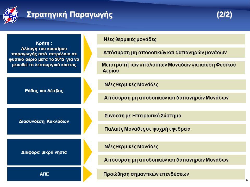 6 Στρατηγική Παραγωγής (2/2) Νέες θερμικές μονάδες Κρήτη : Αλλαγή του καυσίμου παραγωγής από πετρέλαιο σε φυσικό αέριο μετά το 2012 για να μειωθεί το λειτουργικό κόστος Ρόδος και Λέσβος Απόσυρση μη αποδοτικών και δαπανηρών μονάδων Μετατροπή των υπόλοιπων Μονάδων για καύση Φυσικού Αερίου Νέες θερμικές Μονάδες Απόσυρση μη αποδοτικών και δαπανηρών Μονάδων Διασύνδεση Κυκλάδων Σύνδεση με Ηπειρωτικό Σύστημα Παλαιές Μονάδες σε ψυχρή εφεδρεία Διάφορα μικρά νησιά Νέες θερμικές Μονάδες Απόσυρση μη αποδοτικών και δαπανηρών Μονάδων ΑΠΕ Προώθηση σημαντικών επενδύσεων
