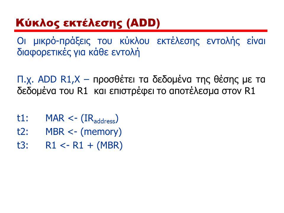 Κύκλος εκτέλεσης (ADD) Οι μικρό-πράξεις του κύκλου εκτέλεσης εντολής είναι διαφορετικές για κάθε εντολή Π.χ. ADD R1,X – προσθέτει τα δεδομένα της θέση