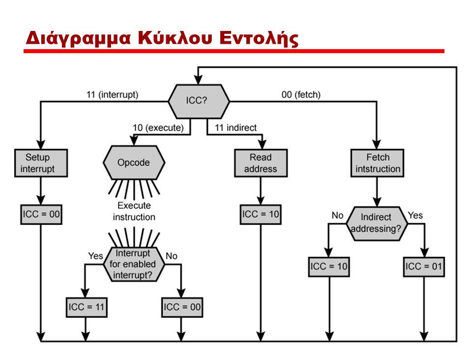 Διάγραμμα Κύκλου Εντολής