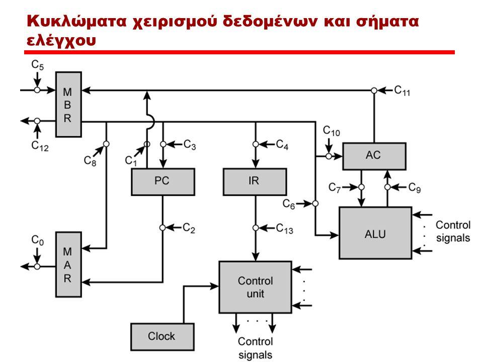 Κυκλώματα χειρισμού δεδομένων και σήματα ελέγχου