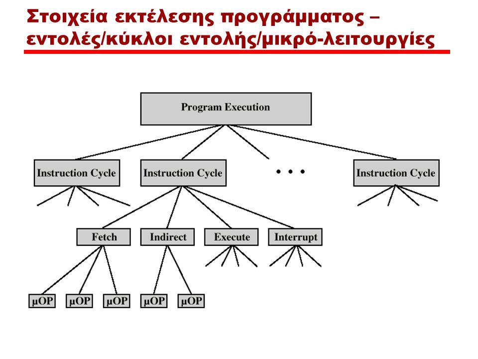 Βασικοί Καταχωρητές της CPU Μετρητής προγράμματος (Program Counter –PC) —Περιέχει τη διεύθυνση της επόμενης εντολής Καταχωρητής εντολής (Instruction Register –IR) —Περιέχει την τελευταία εντολή που προσήχθη Καταχωρητής διεύθυνσης μνήμης (Memory Address Register –MAR) —Περιέχει τη διεύθυνση της θέσης μνήμης που θα γίνει προσπέλαση Δεδομένων μνήμης (Memory Buffer Register –MBR) —Περιέχει μία λέξη δεδομένων που διαβάστηκε (θα γραφεί) πρόσφατα από τη μνήμη