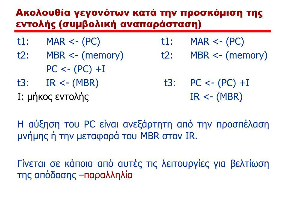 Ακολουθία γεγονότων κατά την προσκόμιση της εντολής (συμβολική αναπαράσταση) t1:MAR <- (PC)t1:MAR <- (PC) t2:MBR <- (memory) PC <- (PC) +Ι t3:IR <- (M