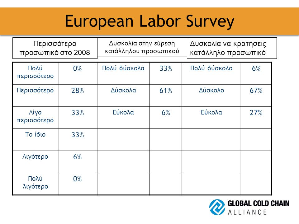 European Labor Survey Πολύ περισσότερο 0% Πολύ δύσκολα 33% Πολύ δύσκολο 6% Περισσότερο 28% Δύσκολα 61% Δύσκολο 67% Λίγο περισσότερο 33% Εύκολα 6% Εύκολα 27% Το ίδιο 33% Λιγότερο 6% Πολύ λιγότερο 0% Περισσότερο προσωπικό στο 2008 Δυσκολία στην εύρεση κατάλληλου προσωπικού Δυσκολία να κρατήσεις κατάλληλο προσωπικό