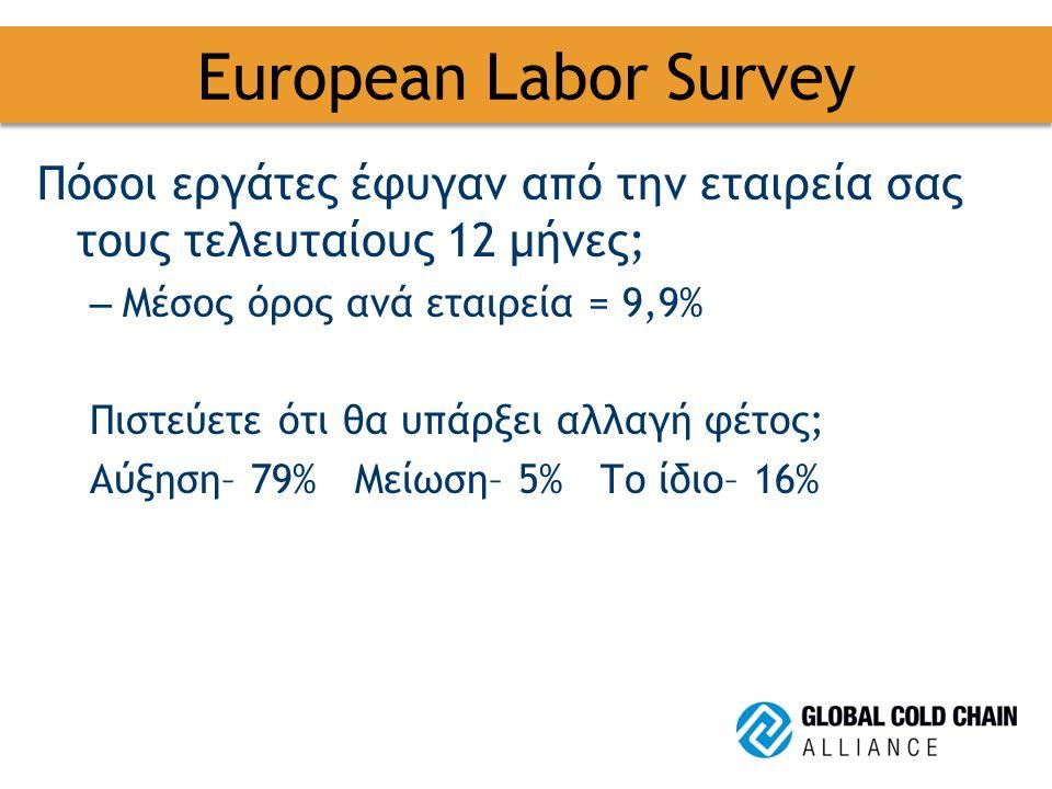 European Labor Survey Πόσοι εργάτες έφυγαν από την εταιρεία σας τους τελευταίους 12 μήνες; – Μέσος όρος ανά εταιρεία = 9,9% Πιστεύετε ότι θα υπάρξει αλλαγή φέτος; Αύξηση– 79% Μείωση– 5% Το ίδιο– 16%