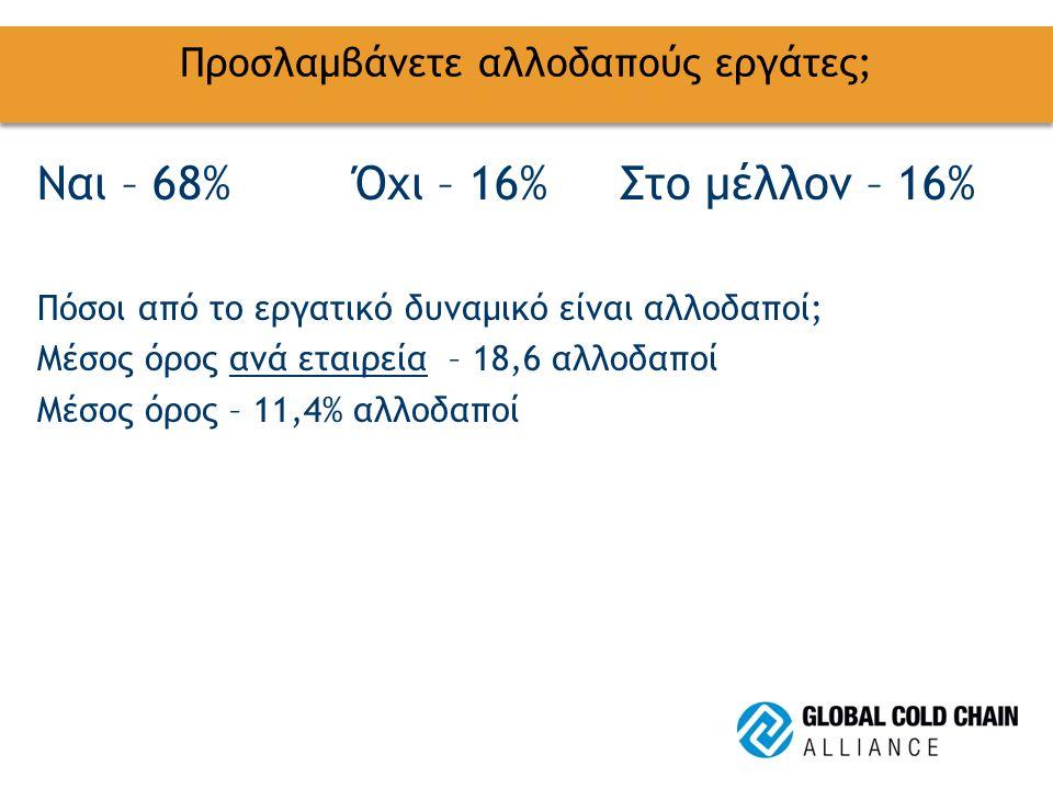 Προσλαμβάνετε αλλοδαπούς εργάτες; Ναι – 68%Όχι – 16% Στο μέλλον – 16% Πόσοι από το εργατικό δυναμικό είναι αλλοδαποί; Μέσος όρος ανά εταιρεία – 18,6 α