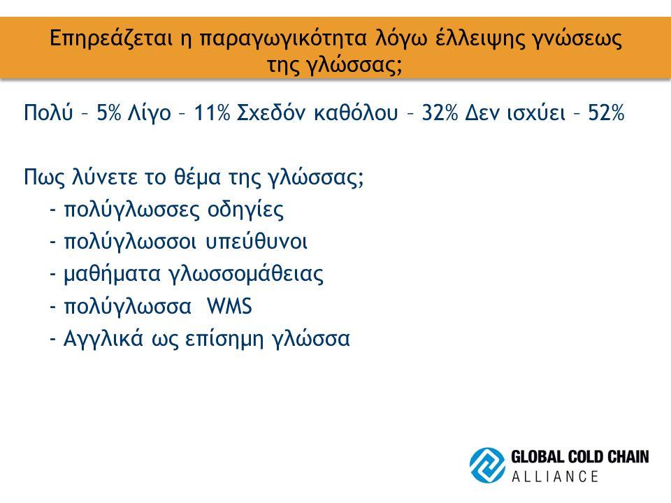 Επηρεάζεται η παραγωγικότητα λόγω έλλειψης γνώσεως της γλώσσας; Πολύ – 5% Λίγο – 11% Σχεδόν καθόλου – 32% Δεν ισχύει – 52% Πως λύνετε το θέμα της γλώσσας; - πολύγλωσσες οδηγίες - πολύγλωσσοι υπεύθυνοι - μαθήματα γλωσσομάθειας - πολύγλωσσα WMS - Αγγλικά ως επίσημη γλώσσα