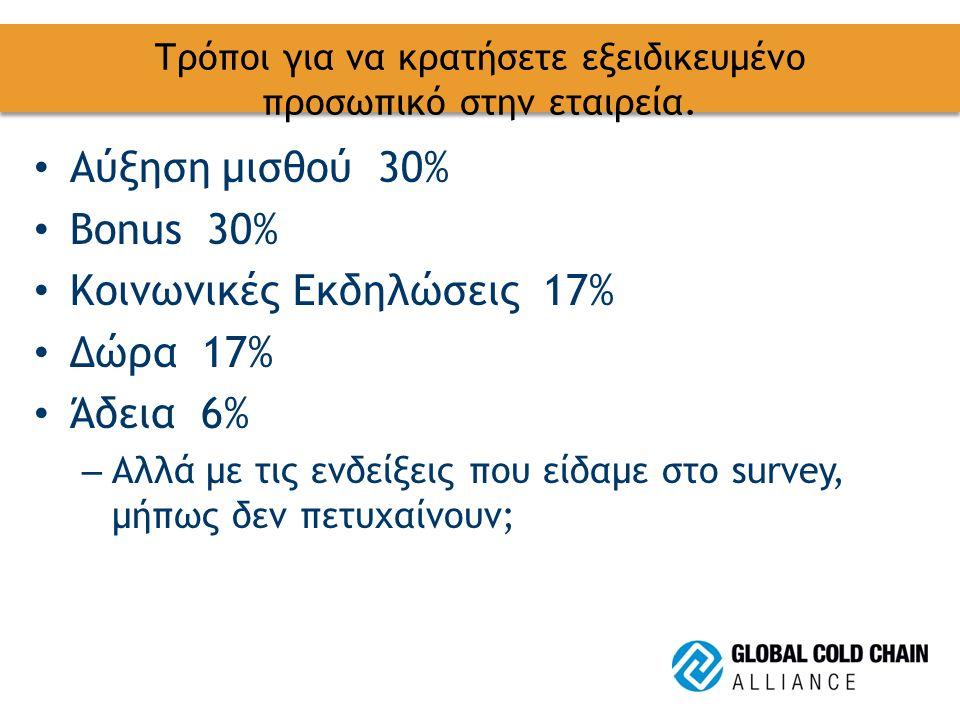 Τρόποι για να κρατήσετε εξειδικευμένο προσωπικό στην εταιρεία. Αύξηση μισθού 30% Bonus 30% Κοινωνικές Εκδηλώσεις 17% Δώρα 17% Άδεια 6% – Αλλά με τις ε