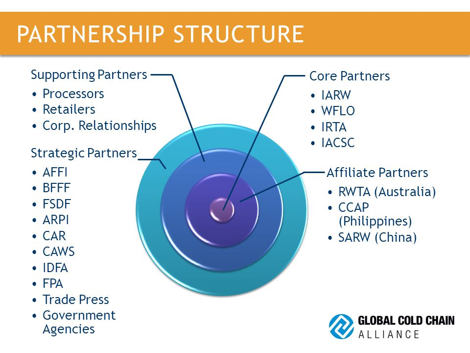 PARTNERSHIP STRUCTURE Core Partners IARW WFLO IRTA IACSC Affiliate Partners RWTA (Australia) CCAP (Philippines) SARW (China) Supporting Partners Processors Retailers Corp.