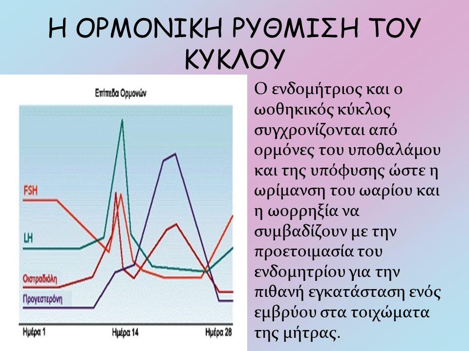 Η ΟΡΜΟΝΙΚΗ ΡΥΘΜΙΣΗ ΤΟΥ ΚΥΚΛΟΥ Ο ενδομήτριος και ο ωοθηκικός κύκλος συγχρονίζονται από ορμόνες του υποθαλάμου και της υπόφυσης ώστε η ωρίμανση του ωαρί