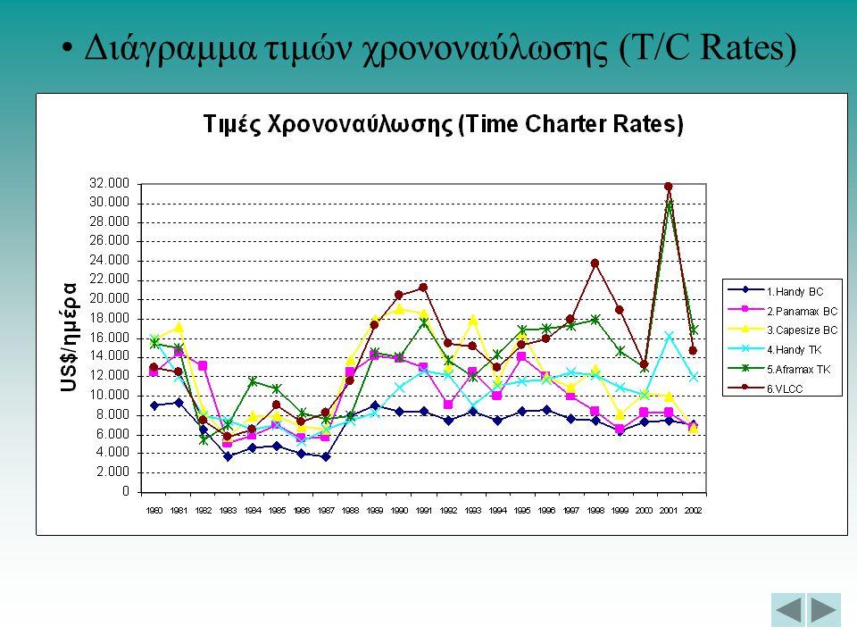 Διάγραμμα τιμών χρονοναύλωσης (T/C Rates)