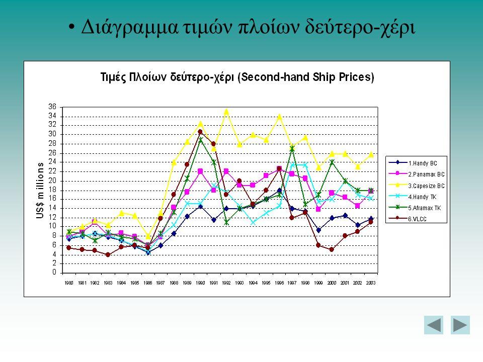 Διάγραμμα τιμών πλοίων δεύτερο-χέρι