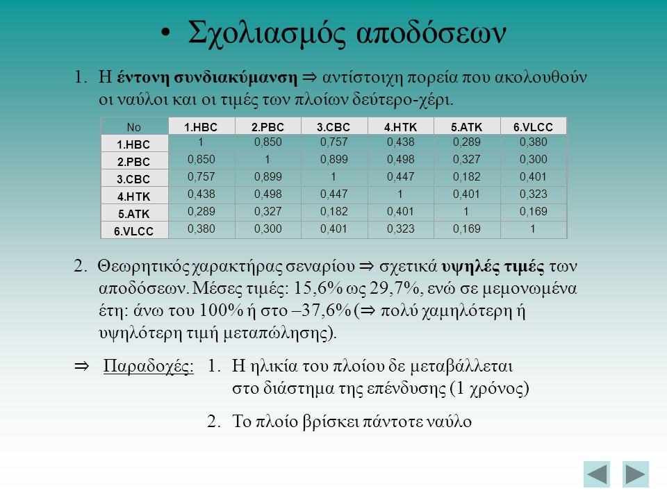 Σχολιασμός αποδόσεων 1.Η έντονη συνδιακύμανση ⇒ αντίστοιχη πορεία που ακολουθούν οι ναύλοι και οι τιμές των πλοίων δεύτερο-χέρι. 2. Θεωρητικός χαρακτή