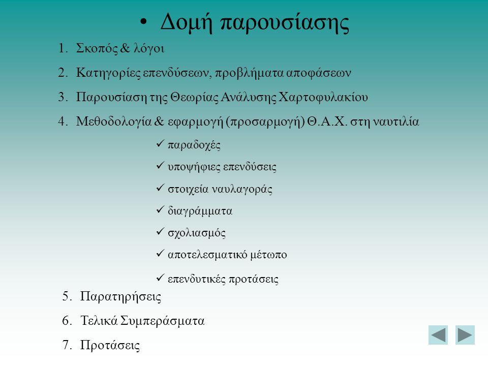 Δομή παρουσίασης 1.Σκοπός & λόγοι 2.Κατηγορίες επενδύσεων, προβλήματα αποφάσεων 3.Παρουσίαση της Θεωρίας Ανάλυσης Χαρτοφυλακίου 4.Μεθοδολογία & εφαρμο
